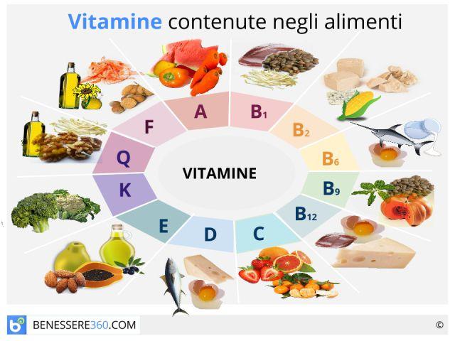 Vitamine: funzioni e tabella degli alimenti. Guida completa