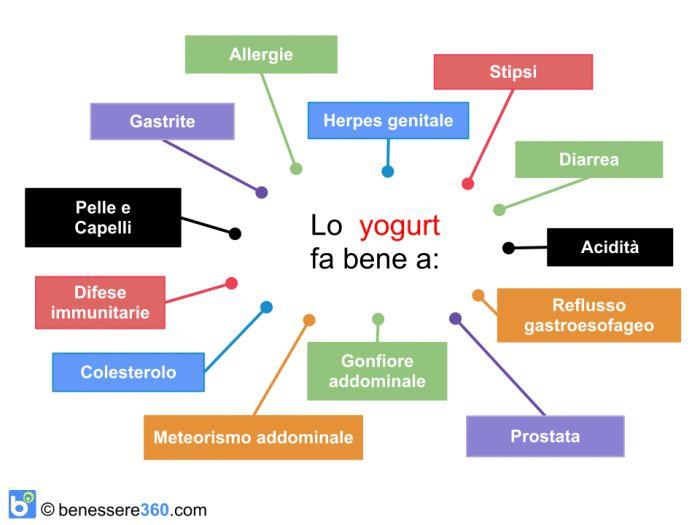 I benefici dello yogurt