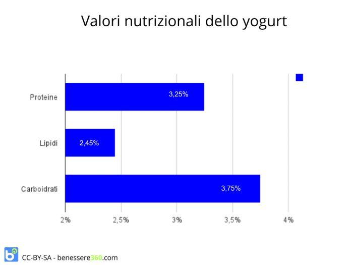 I valori nutrizionali dello yogurt