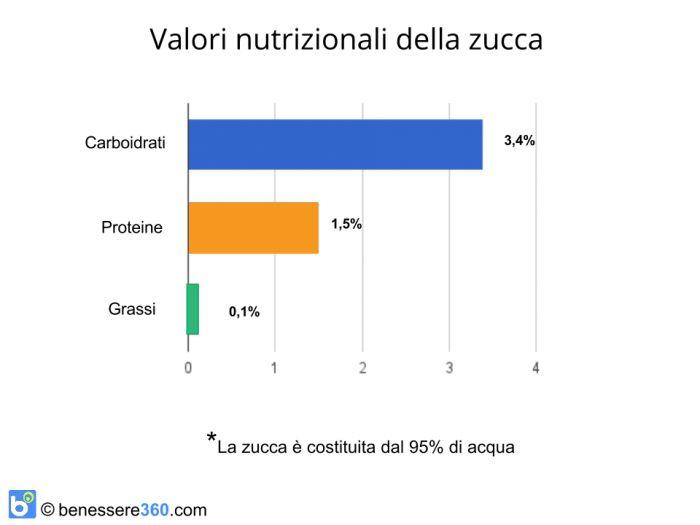 Valori nutrizionali della zucca