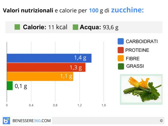 Calorie e valori nutrizionali delle zucchine